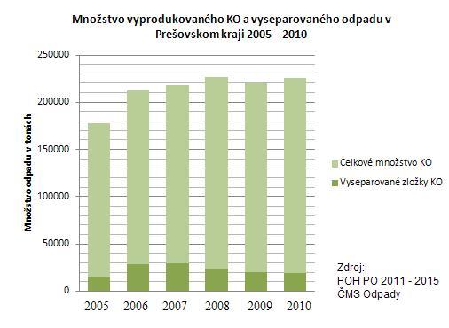 graf PO 2